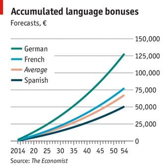 language-bonus